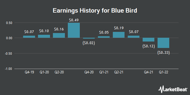 Earnings History for Blue Bird (NASDAQ:BLBD)