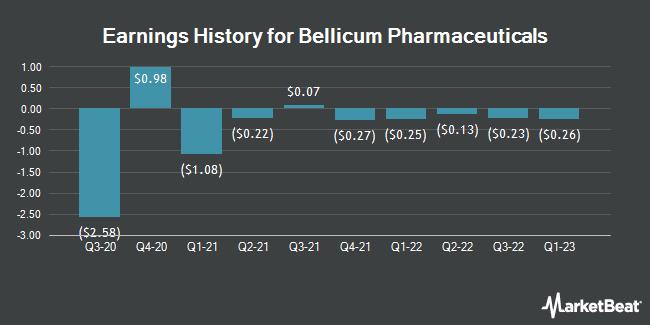 Earnings History for Bellicum Pharmaceuticals (NASDAQ:BLCM)