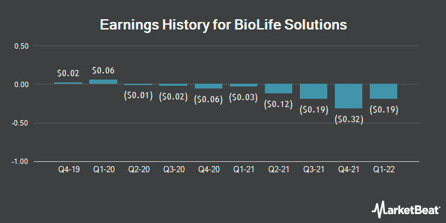 Earnings History for BioLife Solutions (NASDAQ:BLFS)