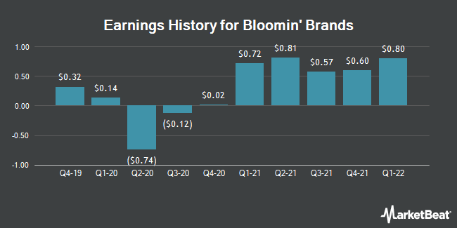 Earnings History for Bloomin` Brands (NASDAQ:BLMN)