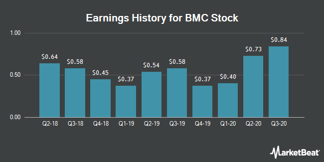 Earnings History for BMC Stock (NASDAQ:BMCH)