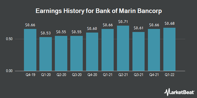 Earnings History for Bank of Marin Bancorp (NASDAQ:BMRC)