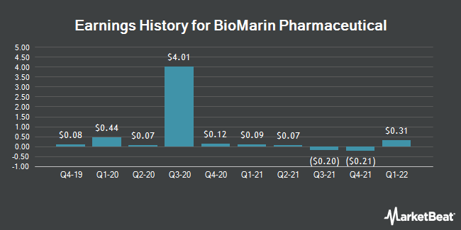 Bank Of Marin Stock Quote: BioMarin Pharmaceutical Inc. (BMRN) Scheduled To Post
