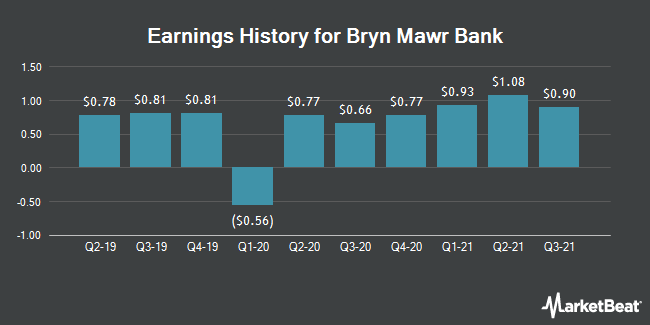 Earnings History for Bryn Mawr Bank (NASDAQ:BMTC)