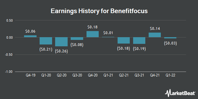 Earnings History for Benefitfocus (NASDAQ:BNFT)