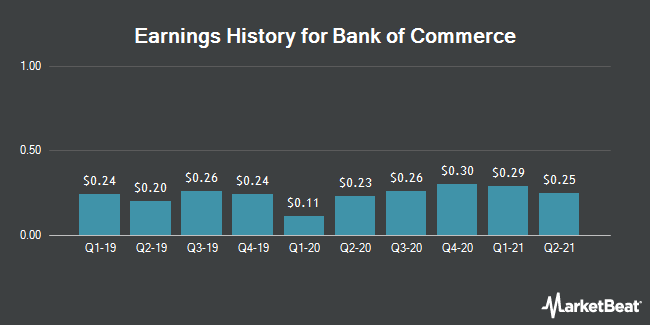 Earnings History for Bank of Commerce (NASDAQ:BOCH)