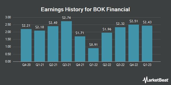 Earnings History for BOK Financial (NASDAQ:BOKF)