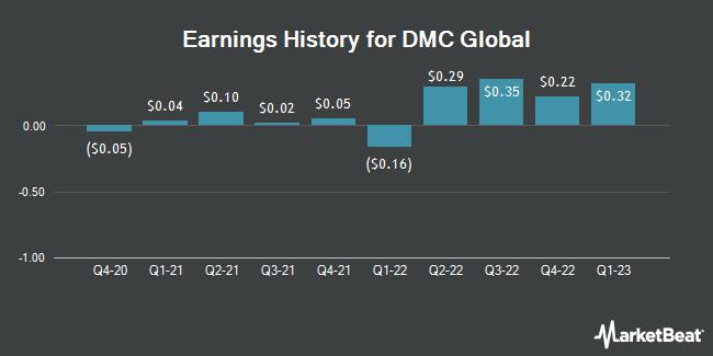 Earnings History for DMC Global (NASDAQ:BOOM)