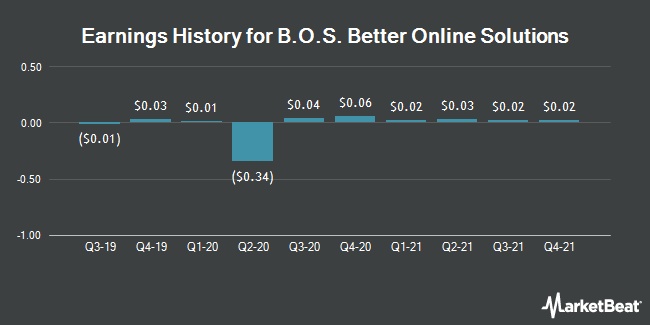 Earnings History for BOS Better OnLine Sol (NASDAQ:BOSC)