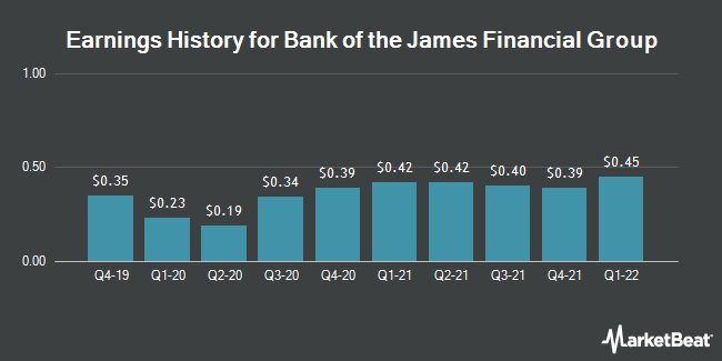 Earnings History for Bank of the James Financial Group (NASDAQ:BOTJ)