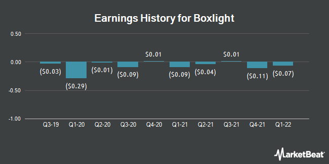Earnings History for Boxlight (NASDAQ:BOXL)