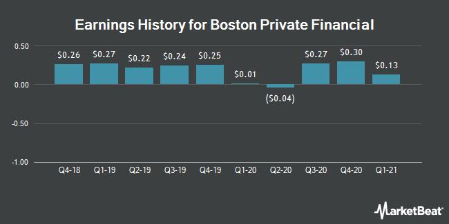 Earnings History for Boston Private Financial (NASDAQ:BPFH)