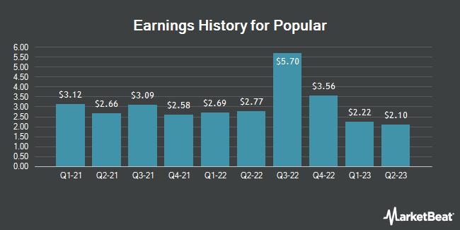 Earnings History for Popular (NASDAQ:BPOP)