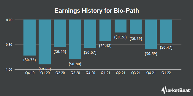 Earnings History for Bio-Path (NASDAQ:BPTH)