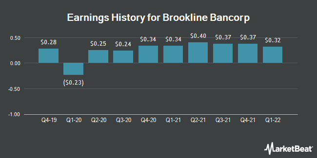 Earnings History for Brookline Bancorp (NASDAQ:BRKL)