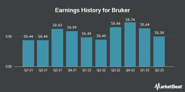 Earnings History for Bruker (NASDAQ:BRKR)