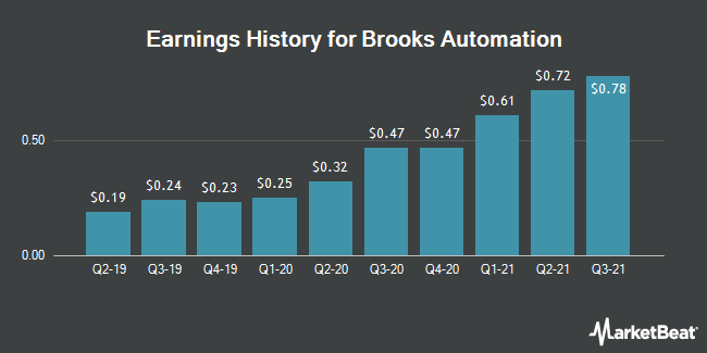 Earnings History for Brooks Automation (NASDAQ:BRKS)