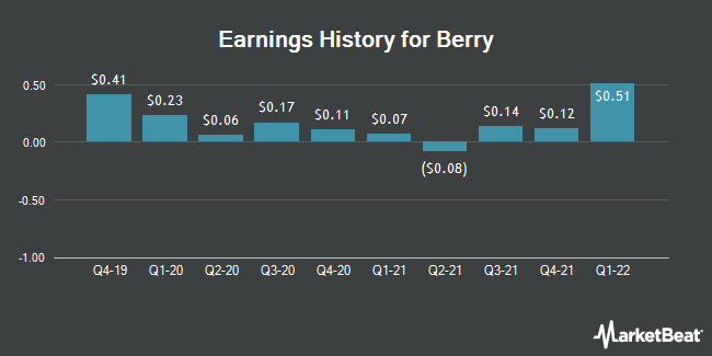 Earnings History for Berry Petroleum (NASDAQ:BRY)