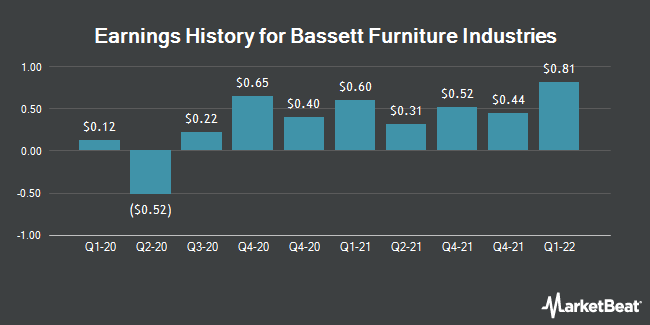 Earnings History for Bassett Furniture Industries (NASDAQ:BSET)