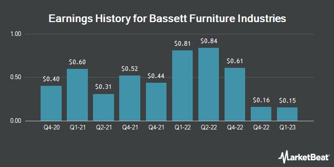 Bassett furniture industries incorporated bset set to for Abanos furniture industries decoration llc