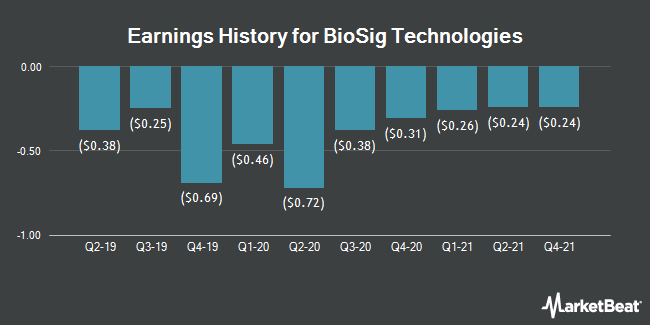 Earnings History for BioSig Technologies (NASDAQ:BSGM)