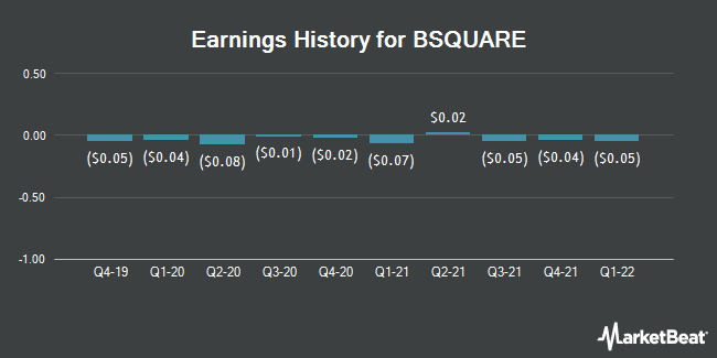 Earnings History for BSQUARE (NASDAQ:BSQR)