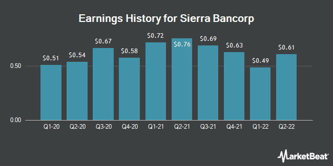 Earnings History for Sierra Bancorp (NASDAQ:BSRR)
