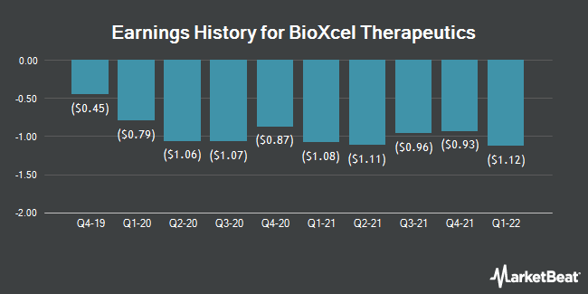 Earnings History for BioXcel Therapeutics (NASDAQ:BTAI)