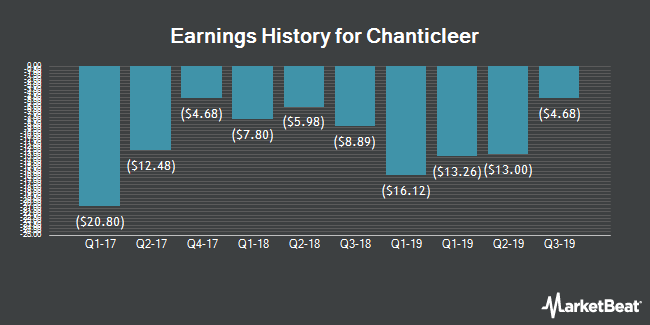 Earnings History for Chanticleer (NASDAQ:BURG)
