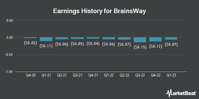 Earnings History for BRAINSWAY LTD/S (NASDAQ:BWAY)
