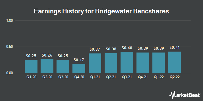 Earnings History for Bridgewater Bancshares (NASDAQ:BWB)