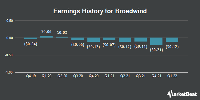 Earnings History for Broadwind Energy (NASDAQ:BWEN)