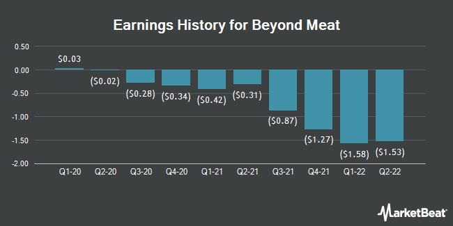 Earnings History for Beyond Meat (NASDAQ:BYND)