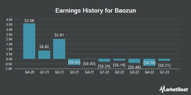 Earnings History for Baozun (NASDAQ:BZUN)