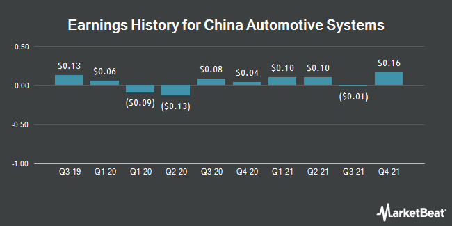 Earnings History for China Automotive Systems (NASDAQ:CAAS)