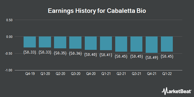 Earnings History for Cabaletta Bio (NASDAQ:CABA)