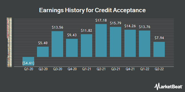 Earnings History for Credit Acceptance (NASDAQ:CACC)