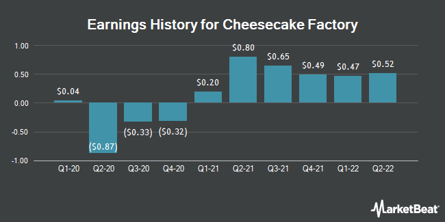 Earnings History for The Cheesecake Factory (NASDAQ:CAKE)