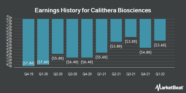 Earnings History for Calithera Biosciences (NASDAQ:CALA)
