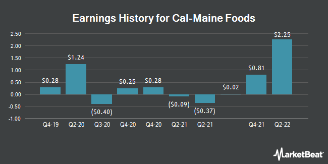 Earnings History for Cal-Maine Foods (NASDAQ:CALM)