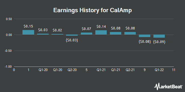 Earnings History for CalAmp (NASDAQ:CAMP)