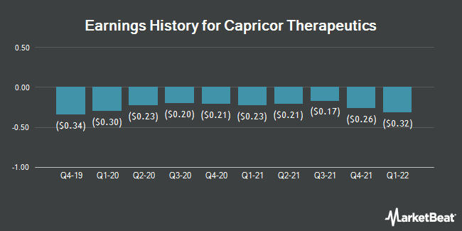 Earnings History for Capricor Therapeutics (NASDAQ:CAPR)