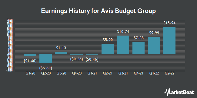 Earnings History for Avis Budget Group (NASDAQ:CAR)