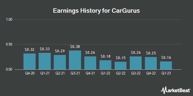 Earnings History for CarGurus (NASDAQ:CARG)