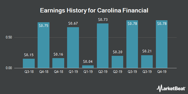 Earnings History for Carolina Financial (NASDAQ:CARO)