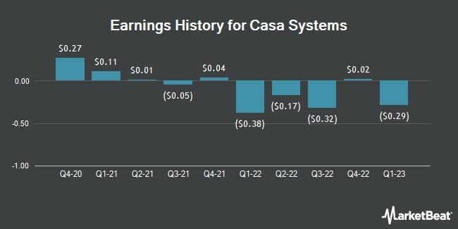 Earnings History for Casa Systems (NASDAQ:CASA)