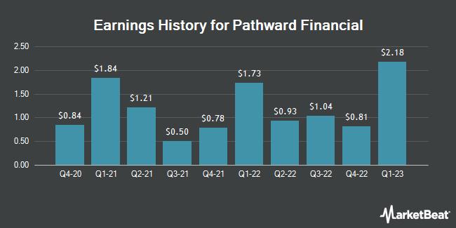 Earnings History for Meta Financial Group (NASDAQ:CASH)