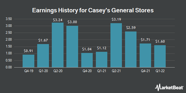 Earnings History for Casey`s General Stores (NASDAQ:CASY)
