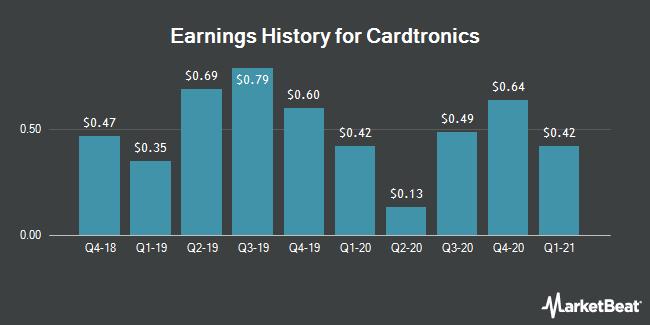 Earnings History for Cardtronics (NASDAQ:CATM)