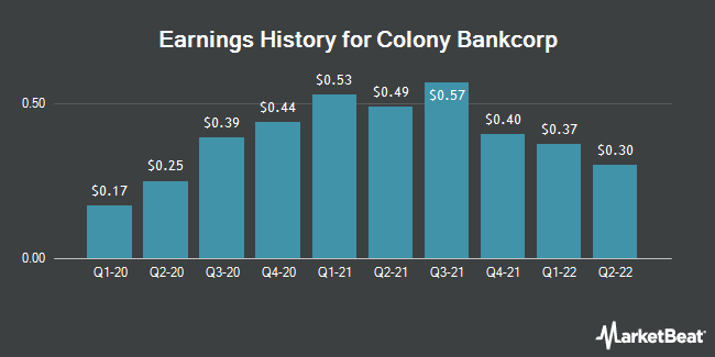 Earnings History for Colony Bankcorp (NASDAQ:CBAN)